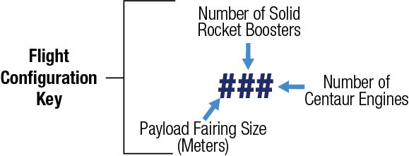 Image explaining the numbers after a rocket name